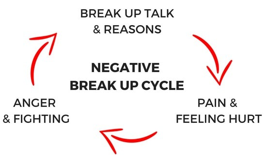 The Negative Break Up Cycle